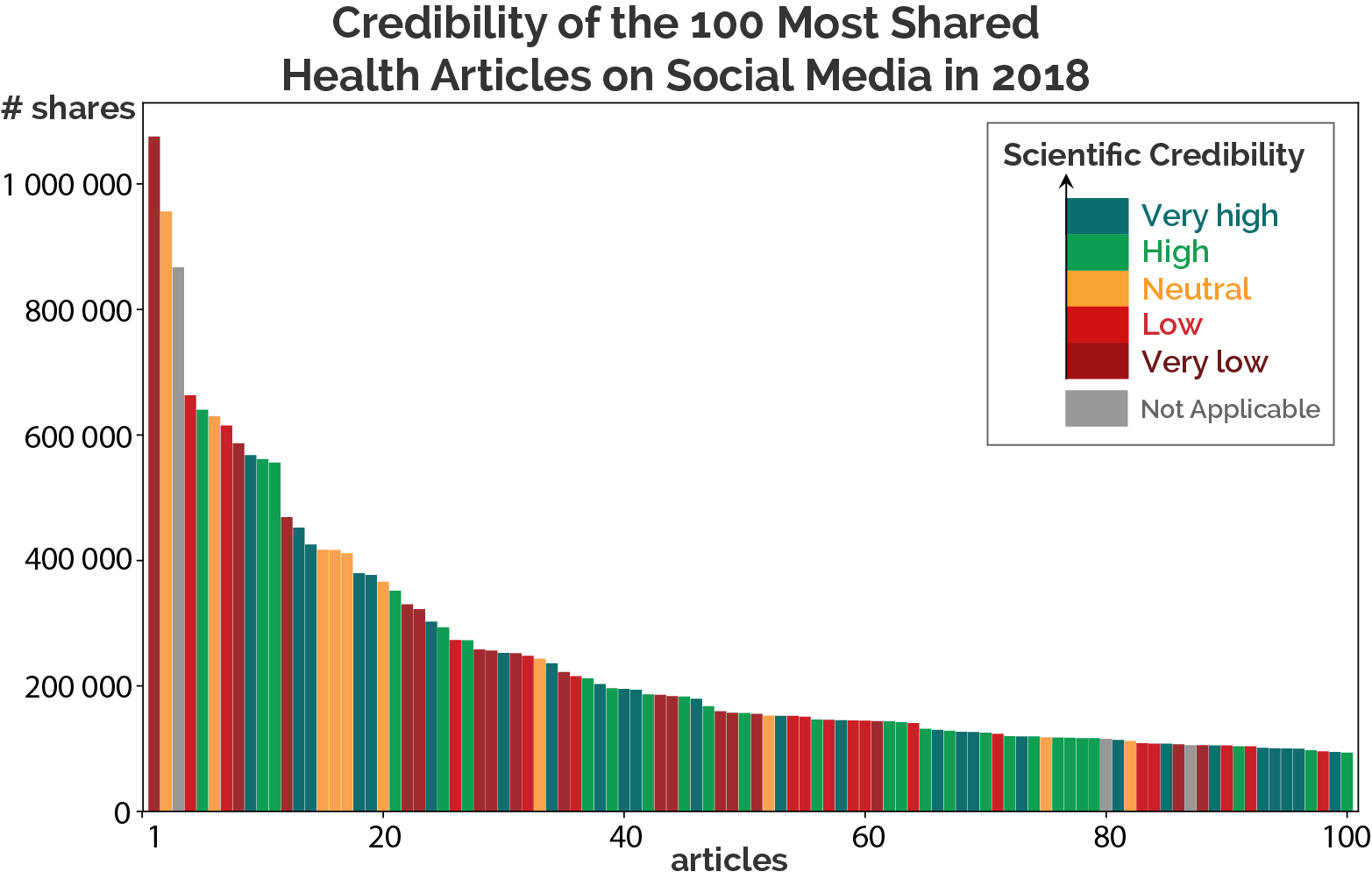 The Most Popular Health Articles of 2018, a Scientific Credibility