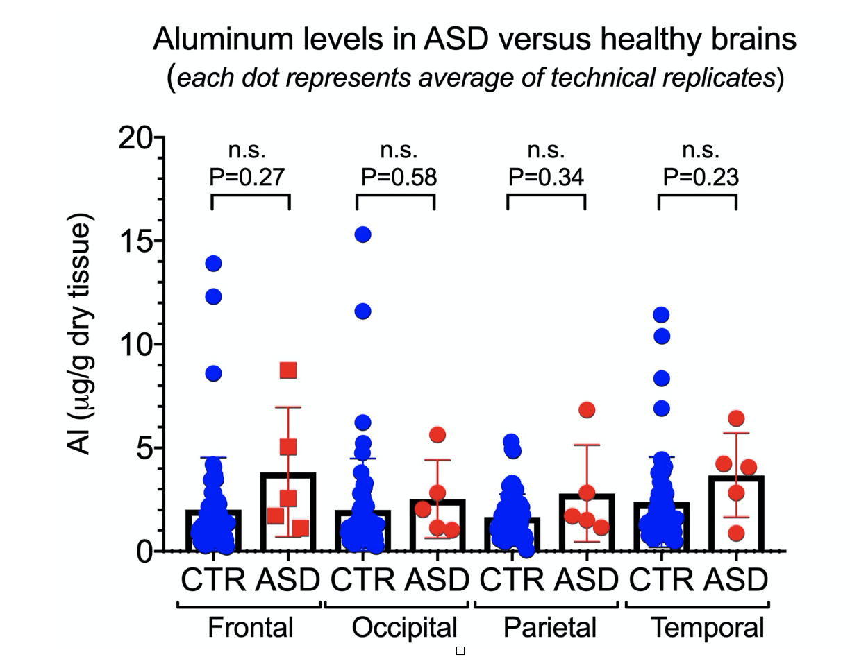 aluminum in brain tissue