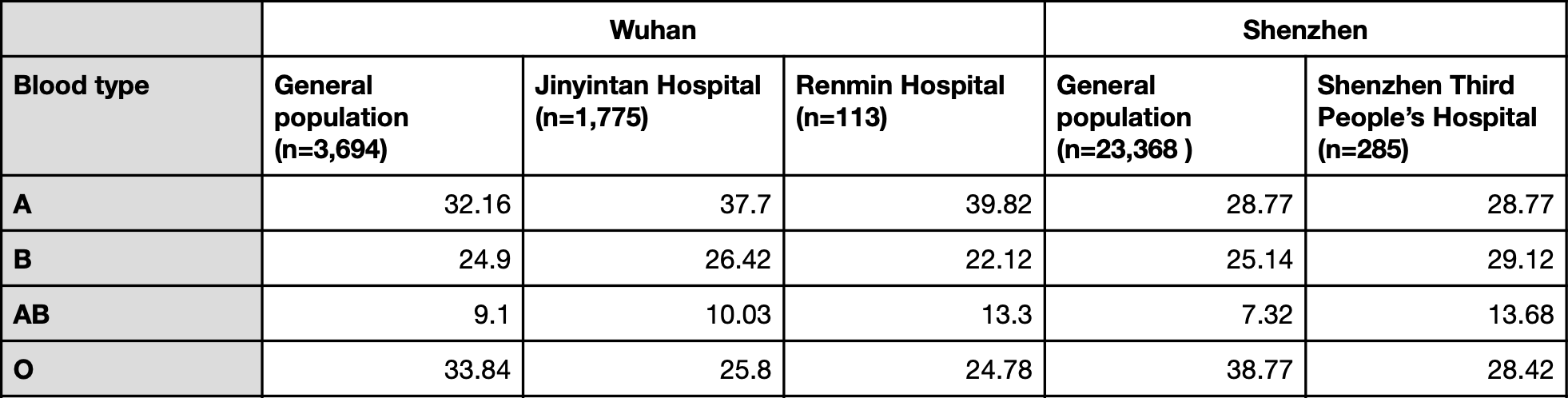 Blood type prevalence in Zhao et al.