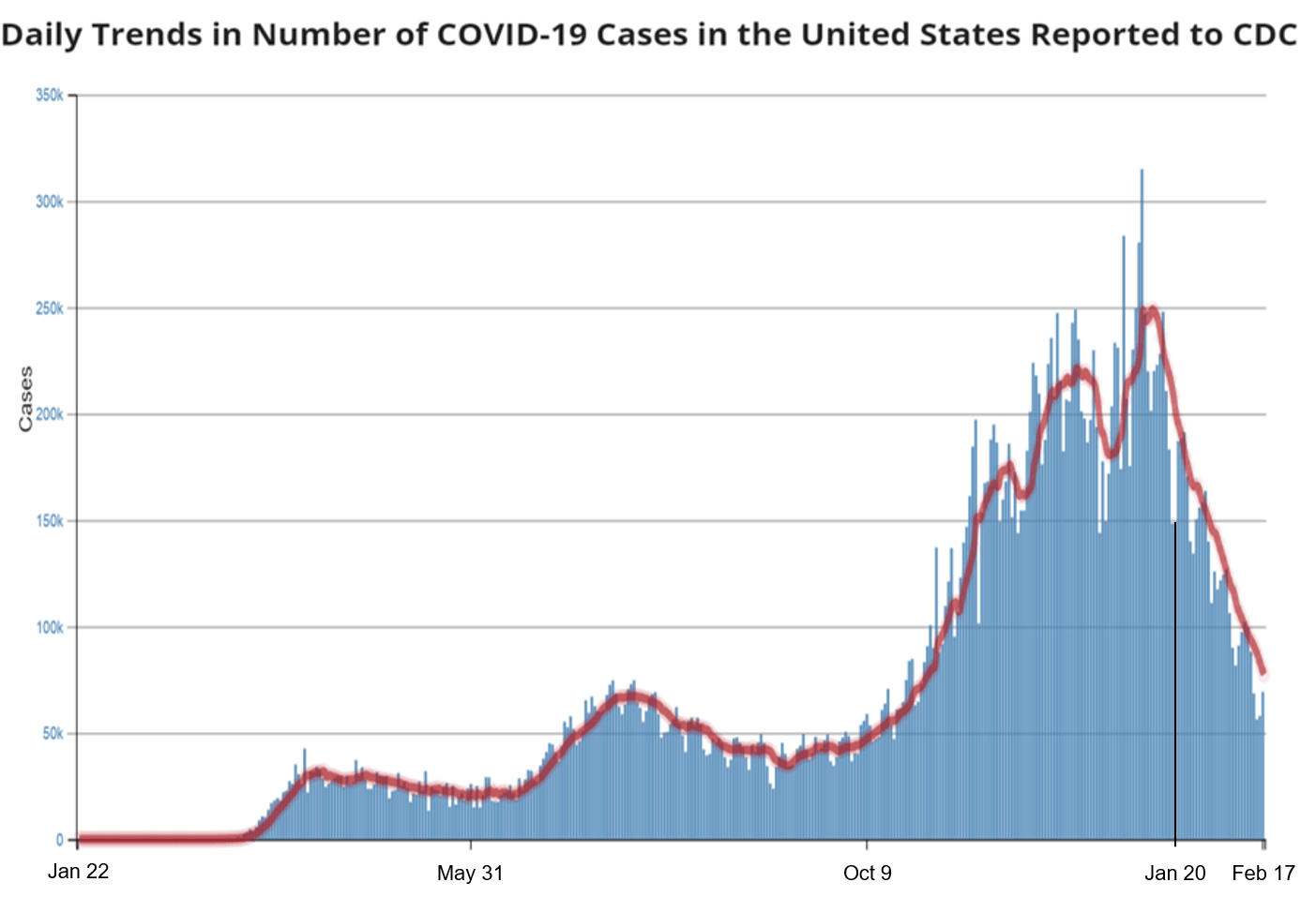 The number of new COVID-19 cases fell and daily vaccination increased in early 2021, but no indication that it was due to US president Biden taking office - Health Feedback